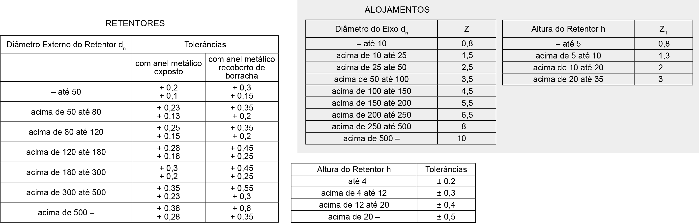 Tabela de Tolerâncias para Retentores Especiais